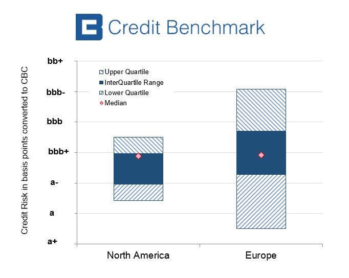 Central Counterparty Credit Risks Show Significant Variation