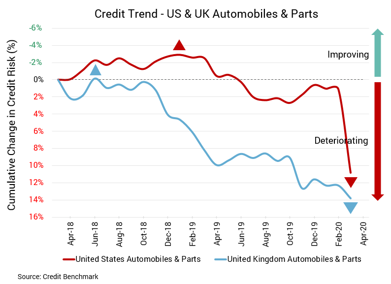 US UK Auto Sector Credit Risk May20