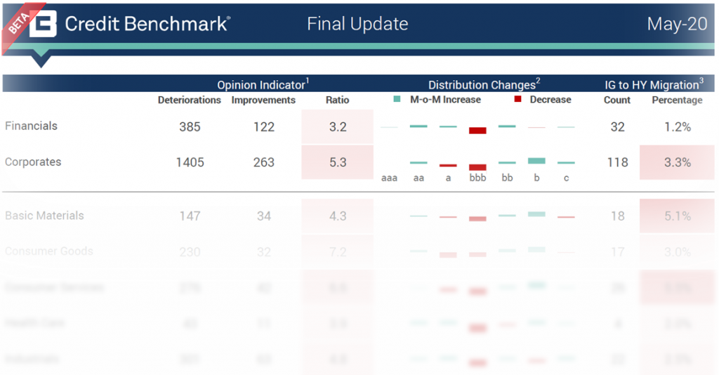 End of month May 2020 Credit Risk Update