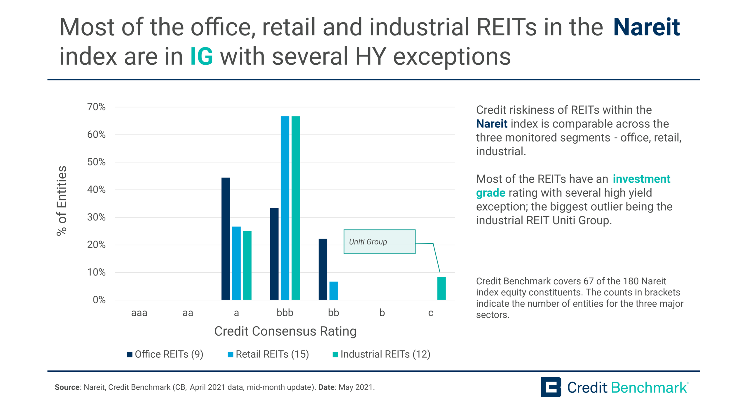 Most of the office, retail and industrial REITs in the Nareit index are in IG with several HY exceptions